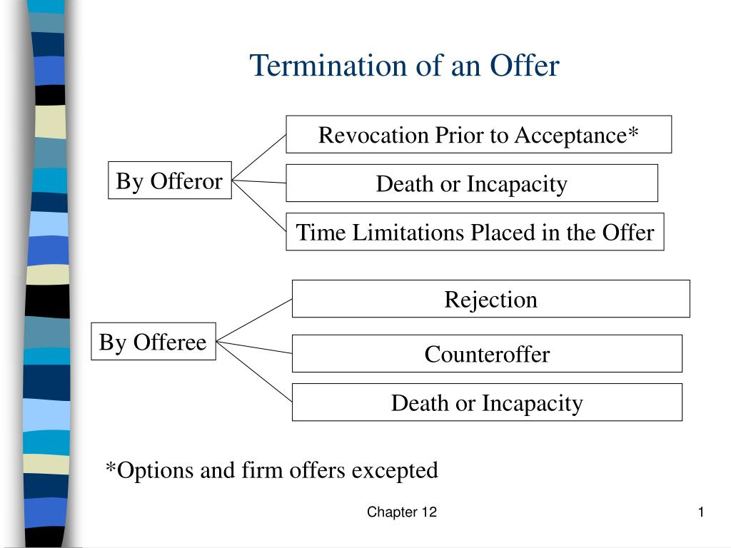 e commerce offer vs invitation to treat