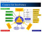 context for insolvency