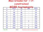max breaks for ttp constrained mdrr tournaments29