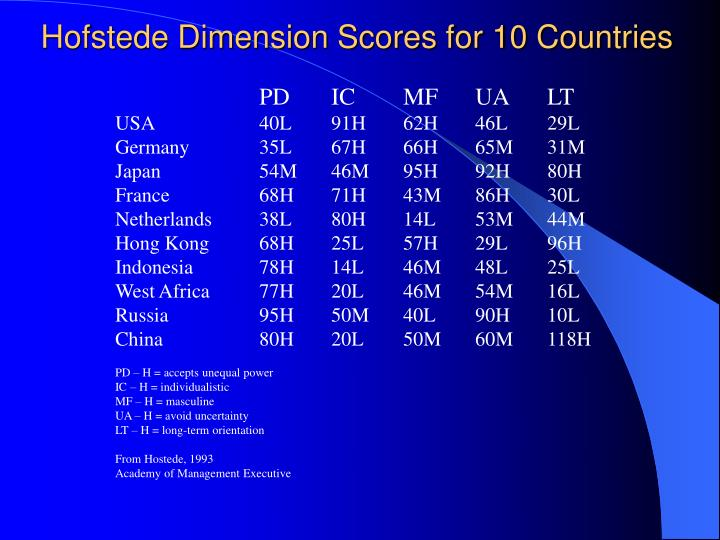 Hofstede Dimension Scores for 10 Countries