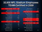 32 930 nfl stadium employees team certified in 2009