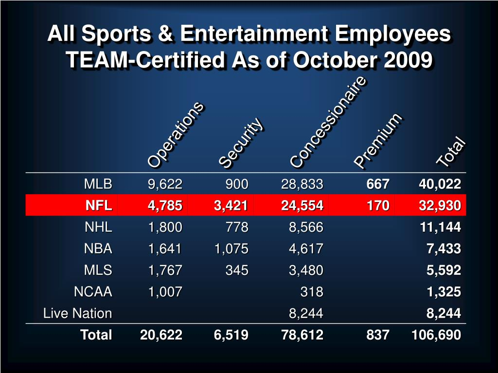 All Sports & Entertainment Employees TEAM-Certified As of October 2009