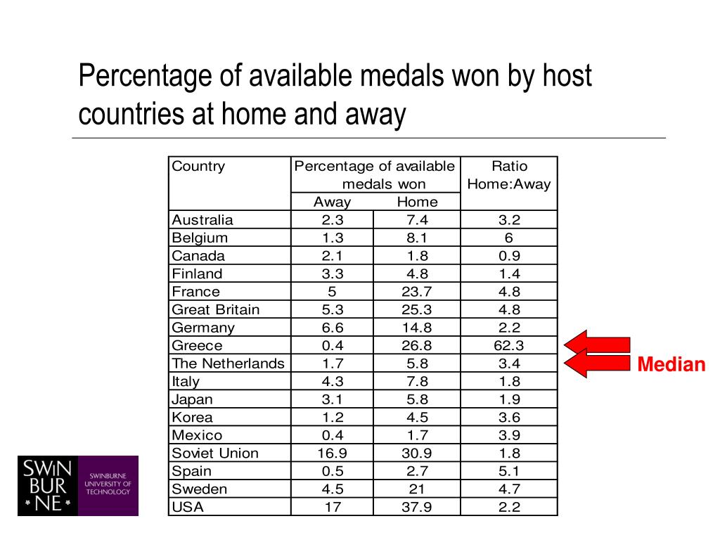 Percentage of available medals won by host countries at home and away