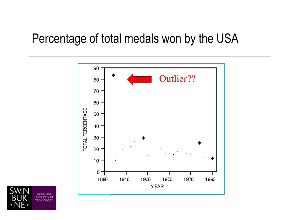 Percentage of total medals won by the USA