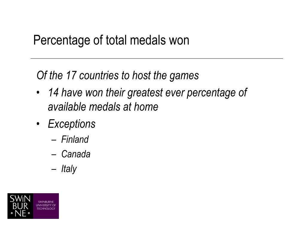 Percentage of total medals won