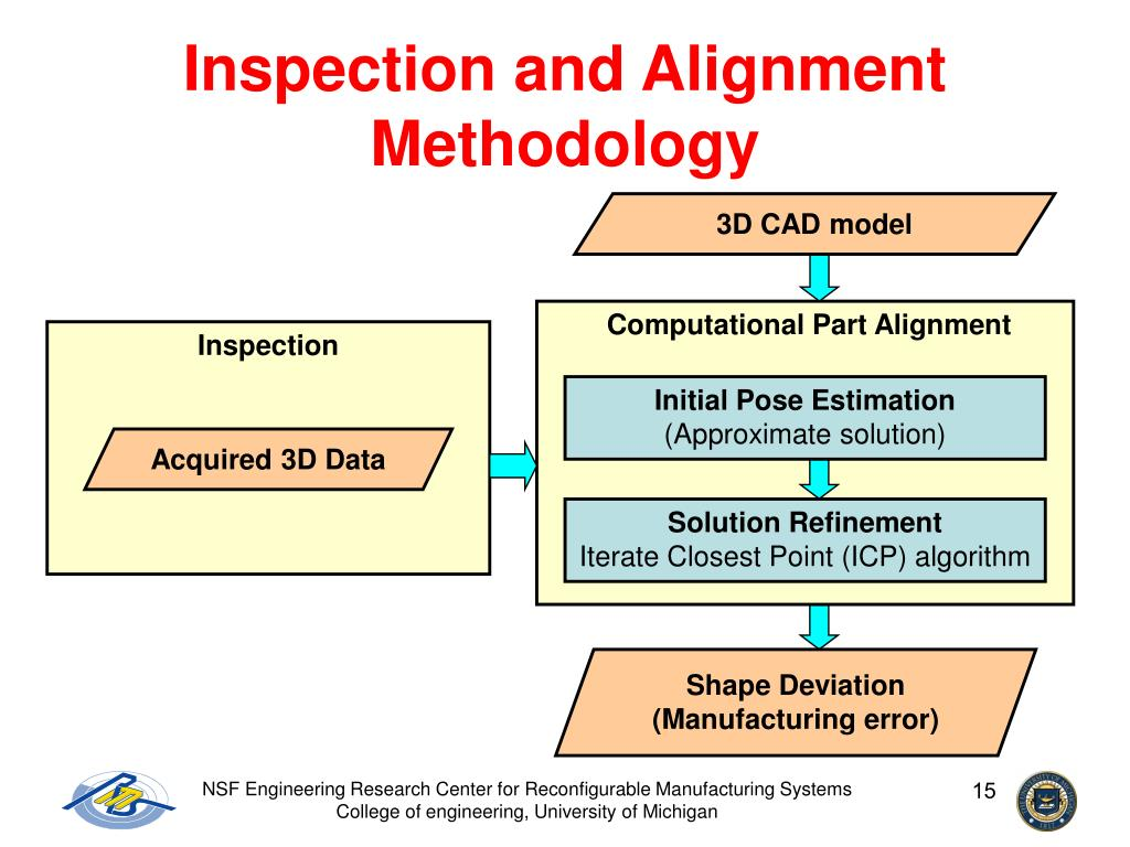 Inspection and Alignment Methodology