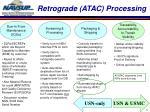 retrograde atac processing