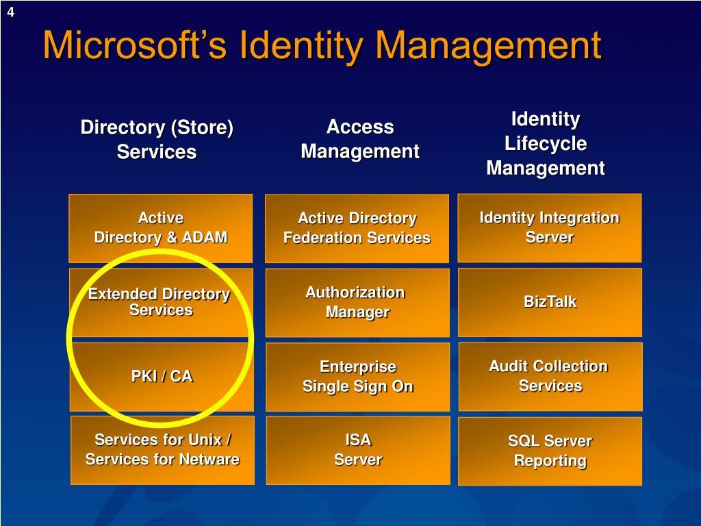 Microsoft's Identity Management