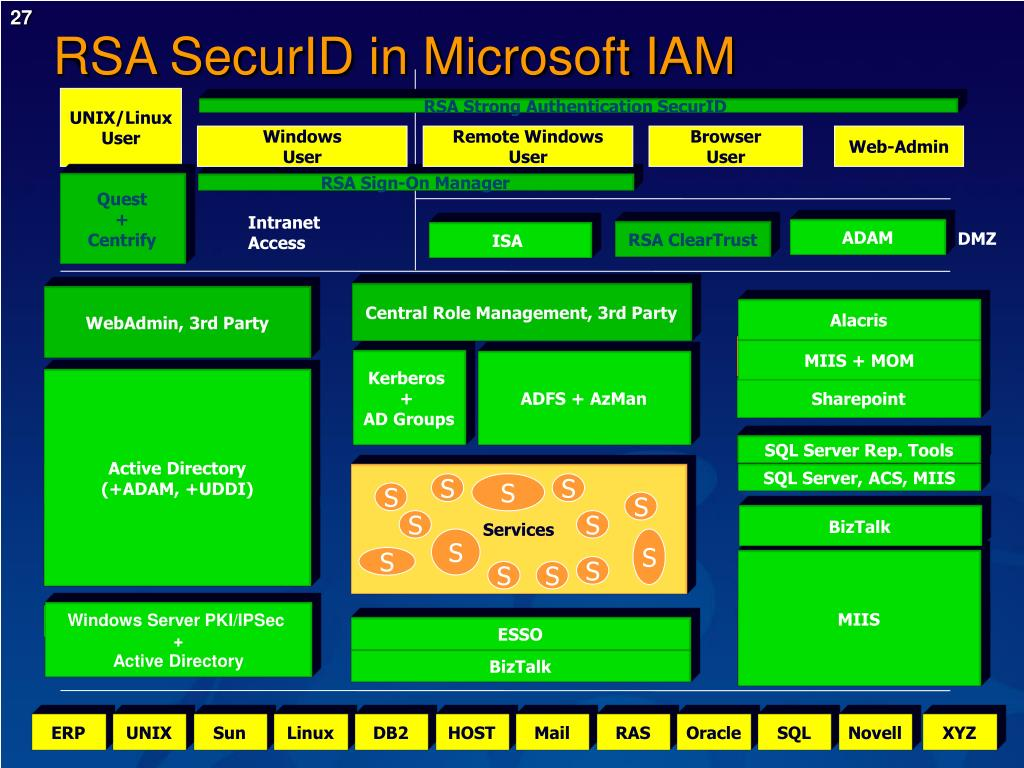 RSA SecurID in Microsoft IAM