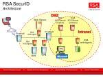 rsa securid architecture