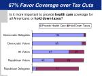 67 favor coverage over tax cuts