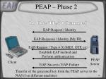 peap phase 2