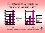 percentages of epidurals vs number of autism cases
