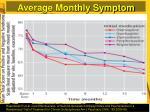 average monthly symptom scores