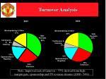 turnover analysis10