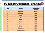 10 most valuable brands