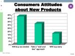 consumers attitudes about new products