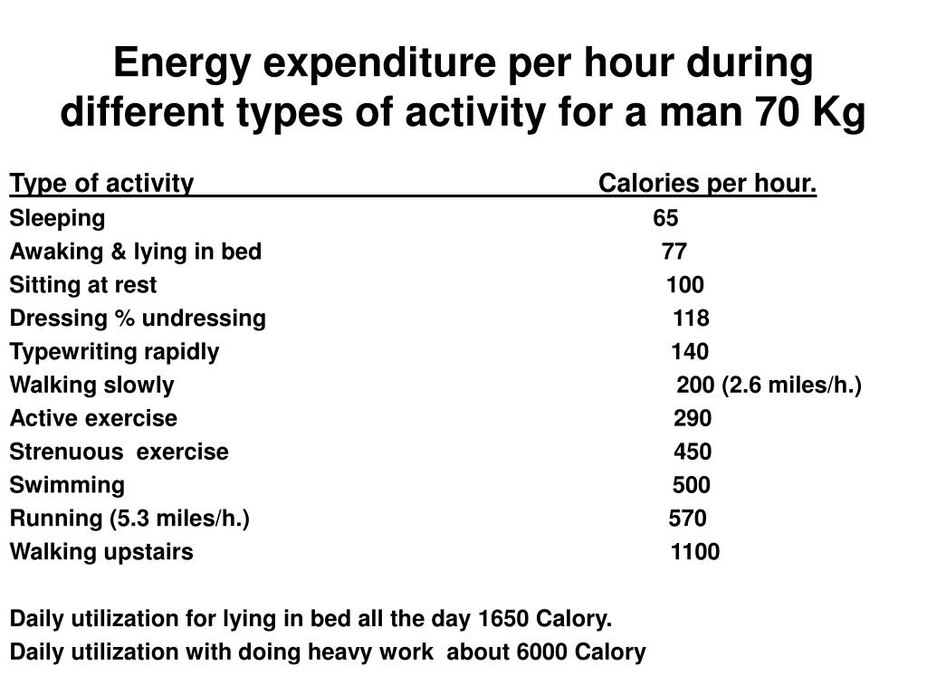 Energy expenditure per hour during different types of activity for a man 70 Kg