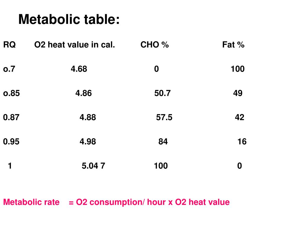 Metabolic table: