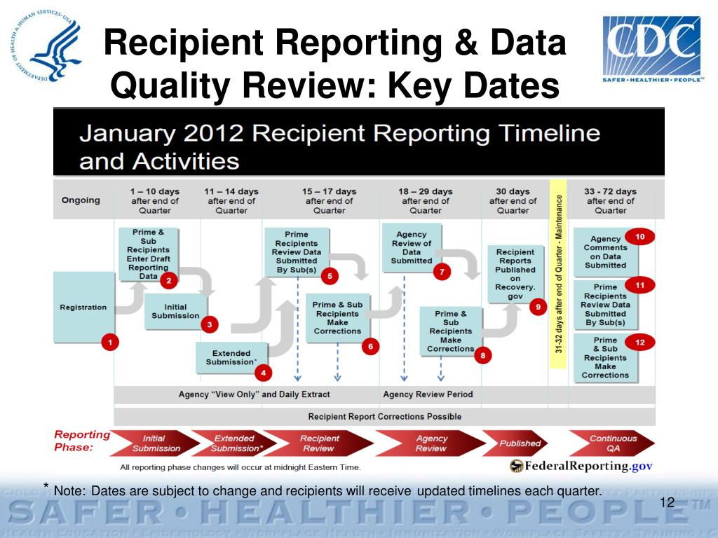 Recipient Reporting & Data Quality Review: Key Dates