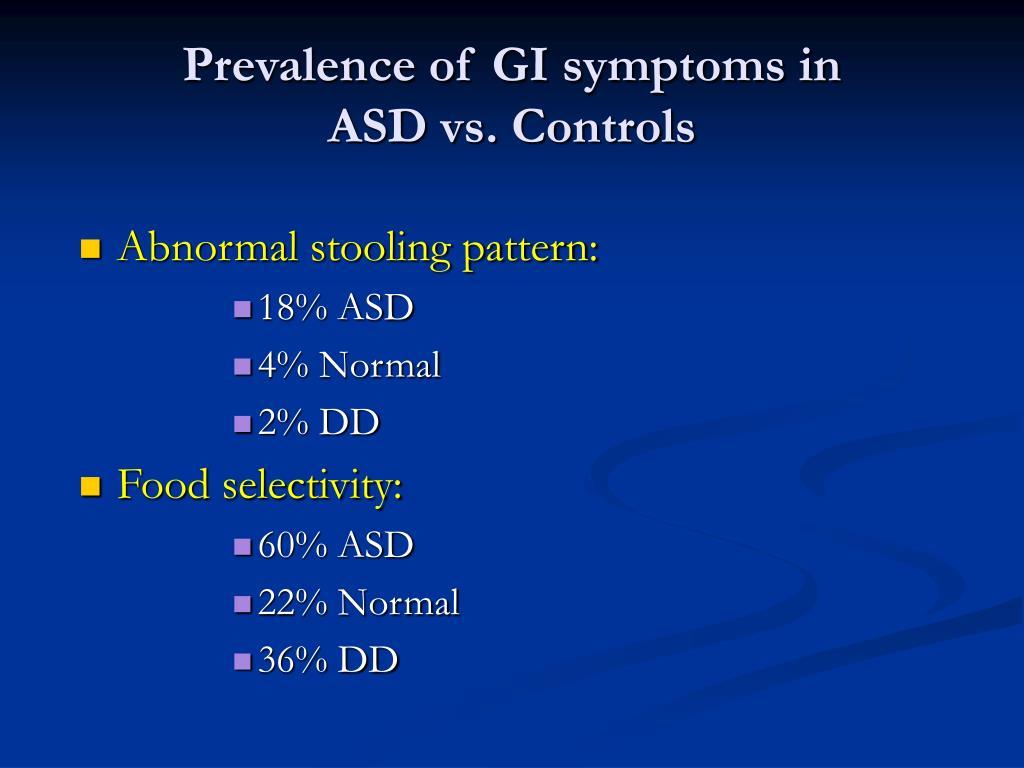 Prevalence of GI symptoms in