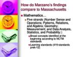 how do marzano s findings compare to massachusetts