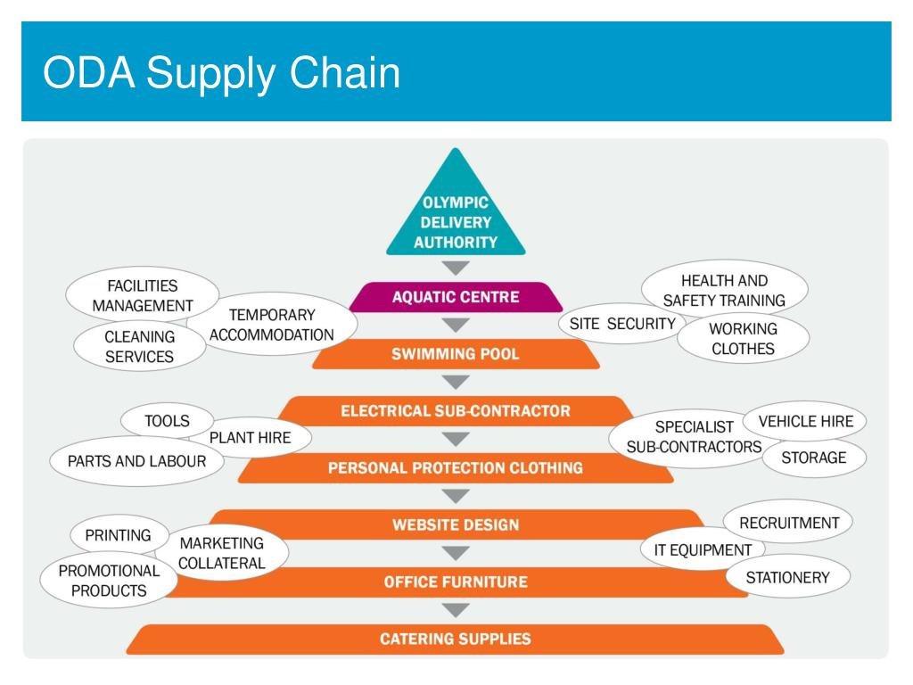 ODA Supply Chain