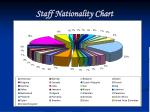 staff nationality chart