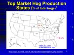 top market hog production states of total hogs
