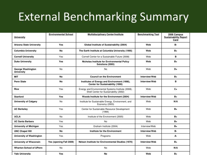 External Benchmarking Summary