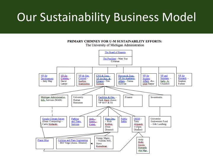 Our Sustainability Business Model
