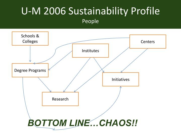 U-M 2006 Sustainability Profile
