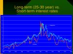 long term 25 30 year vs short term interest rates