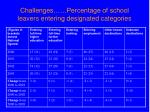 challenges percentage of school leavers entering designated categories