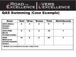 qas swimming case example