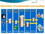 extraction transformation and loading