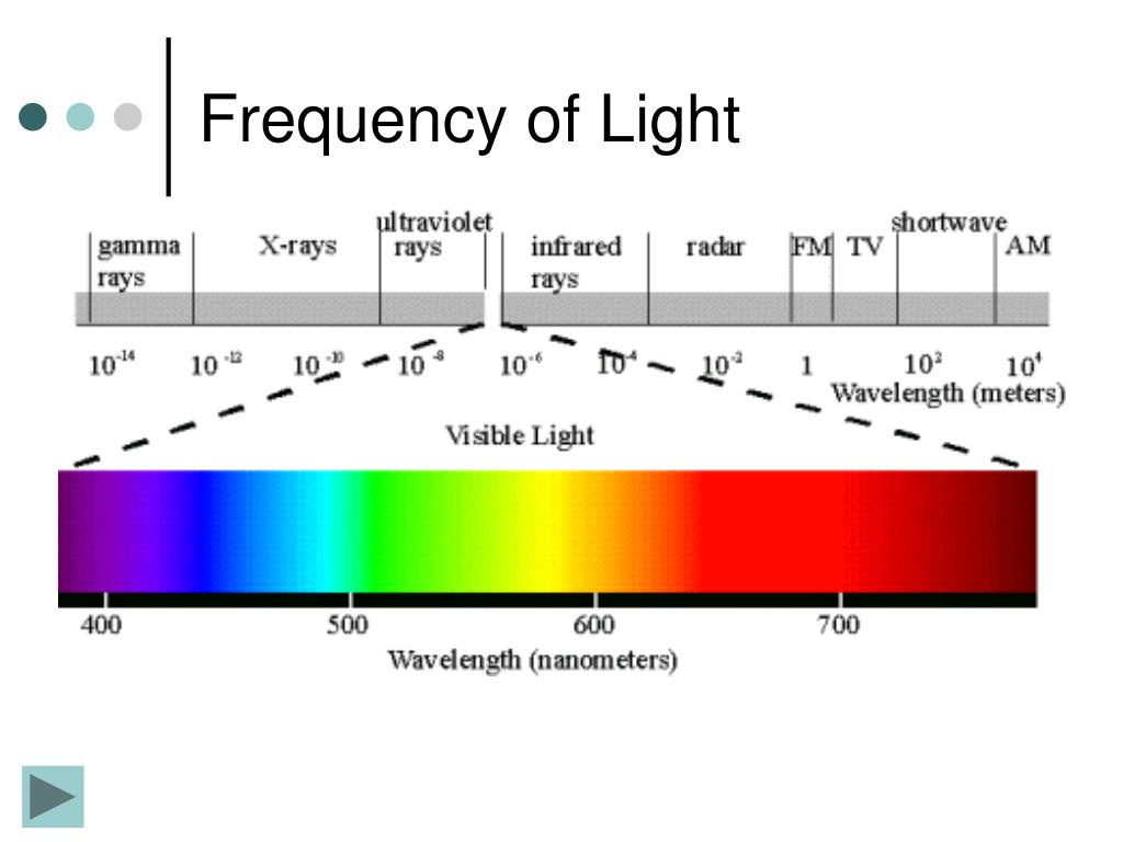 Frequency of Light