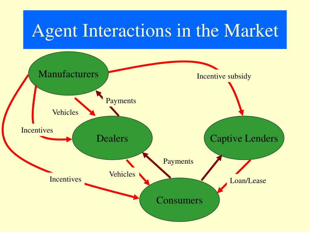 Agent Interactions in the Market