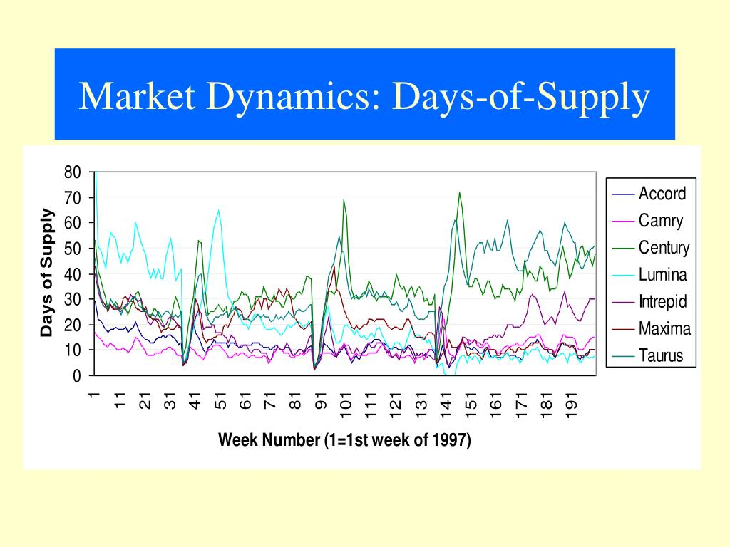 Market Dynamics: Days-of-Supply