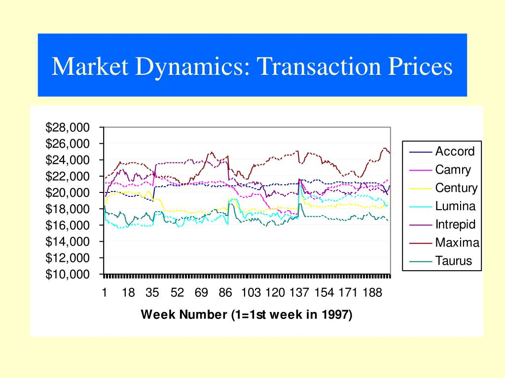 Market Dynamics: Transaction Prices