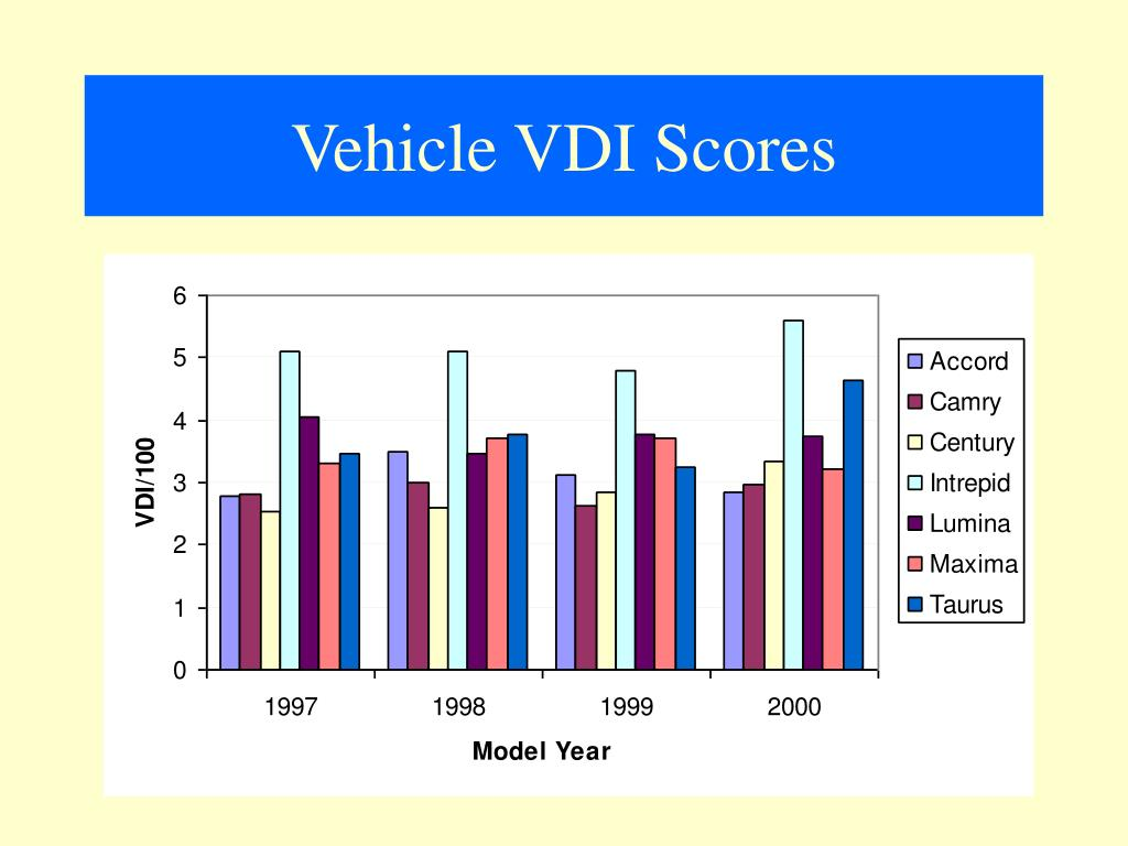 Vehicle VDI Scores
