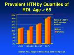 prevalent htn by quartiles of rdi age 65