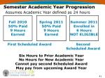 semester academic year progression