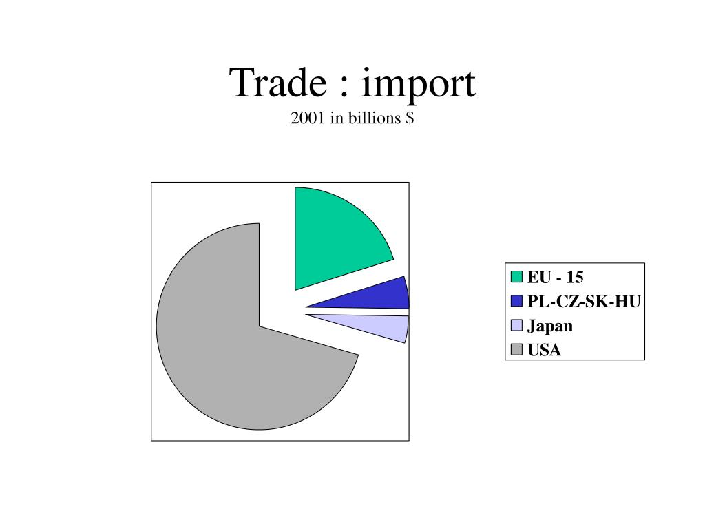 Trade : import