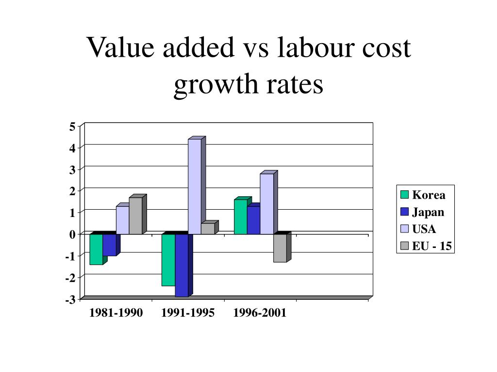 Value added vs labour cost growth rates