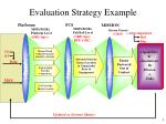evaluation strategy example3