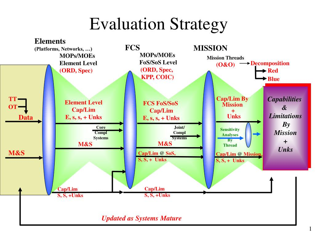 evaluation strategy l.