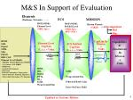 m s in support of evaluation