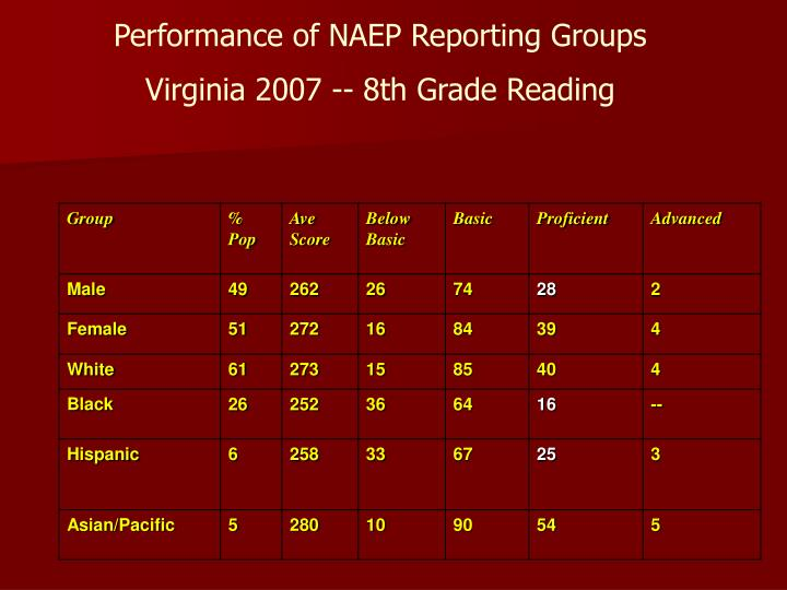 Performance of naep reporting groups virginia 2007 8th grade reading