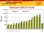 thailand asean trade
